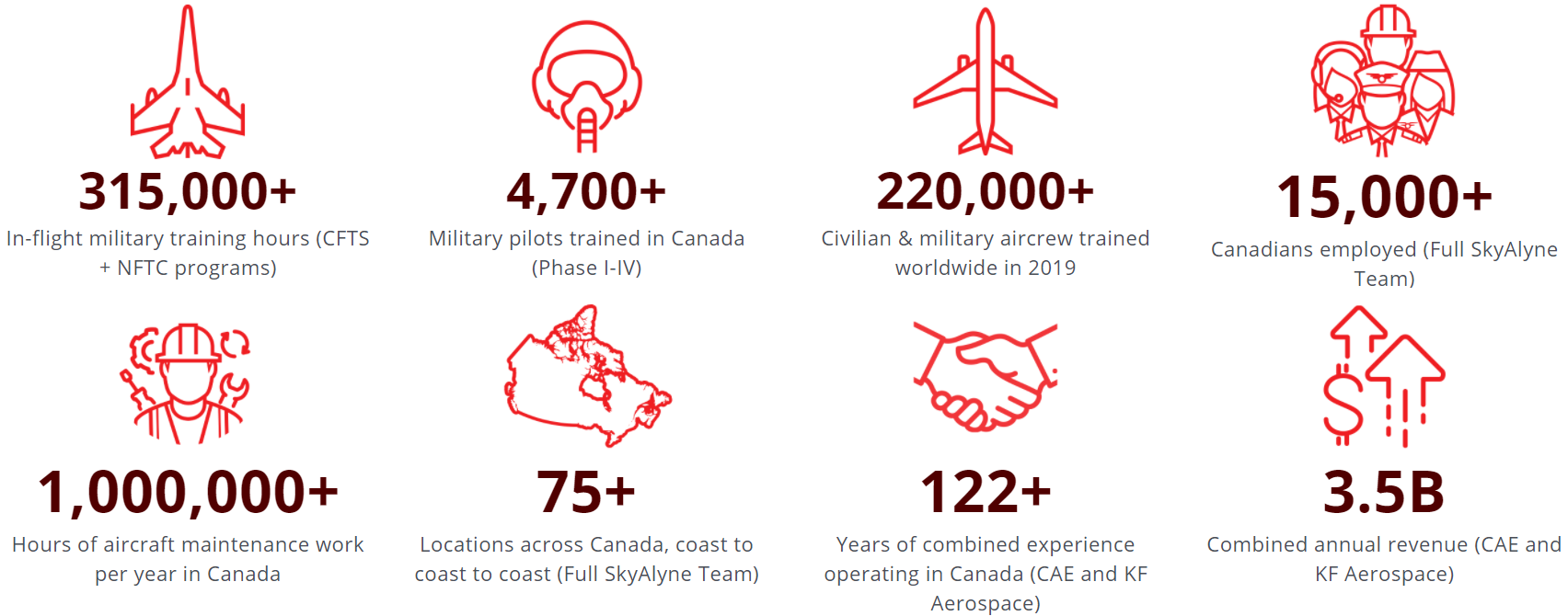 skyalyne canada future aircrew training economic benefits